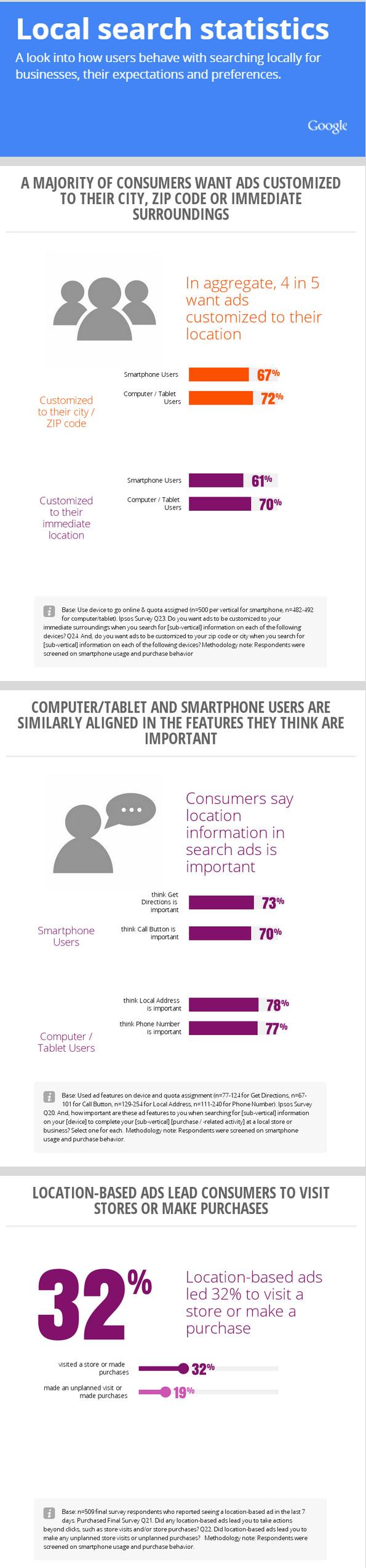 User behaviour in local search
